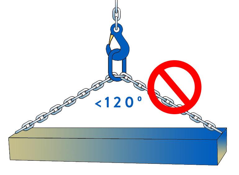 Ángulo de uso eslinga de cadena